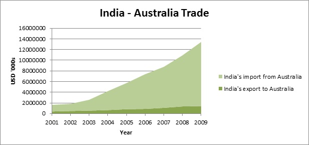 Tejas Article India Australia Trade Prospects And Challenges