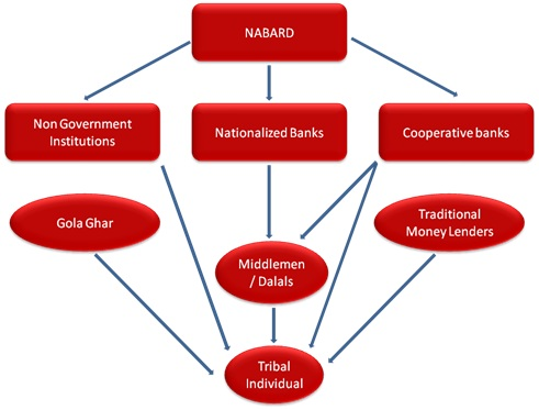 Rural financial intermediation a study in tribal areas of jharkhand