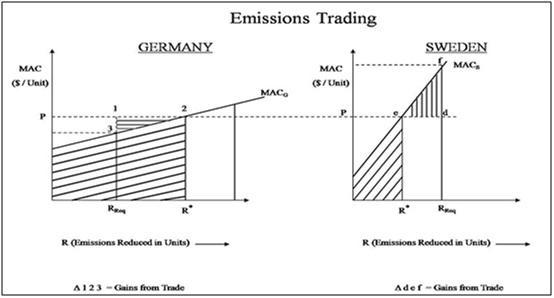 Emissions trading  Wikipedia
