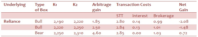 Options arbitrage strategies in nifty