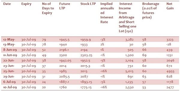 Arbitrage trading strategies example