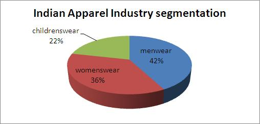 research on mens apparel industry Learn more about industry research subscriptions clothing stores industry overview excerpt from clothing stores (about 50% of industry revenue), men's clothing.
