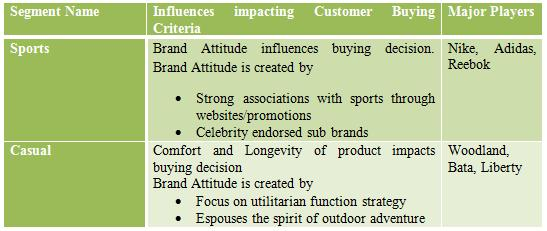 customers attitude toward counterfeit product Product producers to understand better why consumers prefer counterfeit sportswear products keywords: (arial, font size 10, max 5 keywords) counterfeit sportswear attitude purchase intention introduction (capital letter, arial, font size 10).