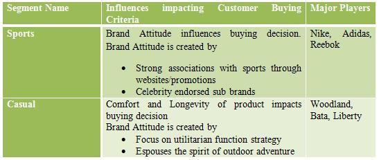 bata india marketing strategy Report-on-marketing-mix-of-batashoe-companythe martial india and china india a big hub for bata  documents similar to report on marketing mix of bata shoe.